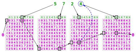 Checksum Algorithms