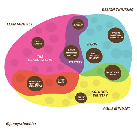 Simple Design Vs Design by Understanding How Design Thinking Lean And Agile Work