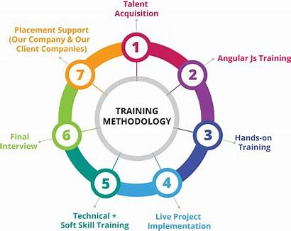 Training Methodology Placement Android Angular Js