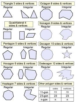 polygons regular polygons  references  assignments