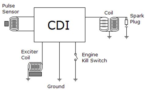 cara kerja sistem pengapian cdi ac dc pada motor rangkaian autoexpose