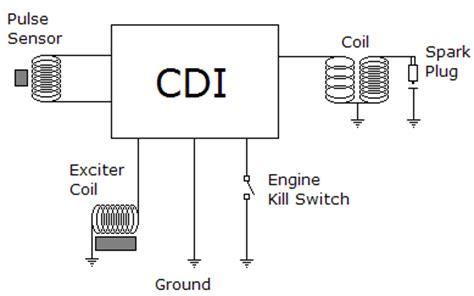 Arus Pulser Ke Cdi Gak Ada by Cara Kerja Sistem Pengapian Cdi Ac Dc Pada Motor