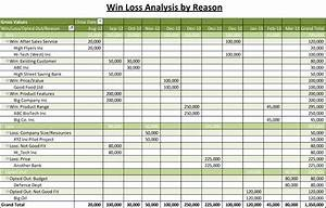 win loss analysis posts the business tools store With sales management tools templates