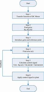 Flow Chart Of Pid Implementation