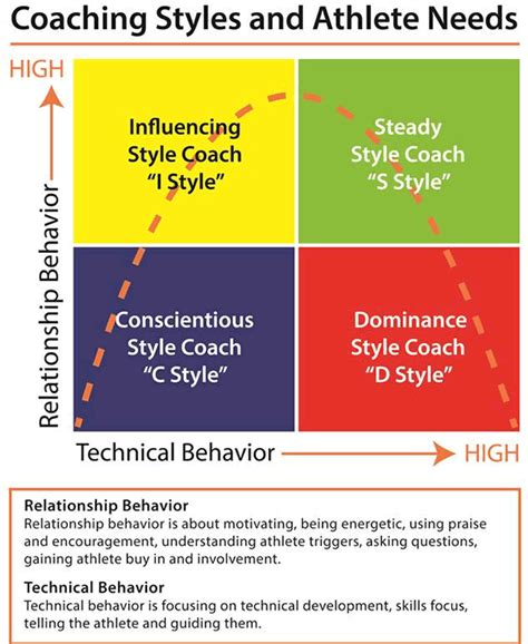 study review  coachathlete relationship  autonomy