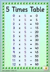 Times Table Chart Year 3 Times Table Facts St Joseph 39 S Rcva Primary School