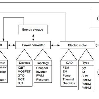 Typical Functional Diagram by Pdf Power Electronic Converter Topologies Used In