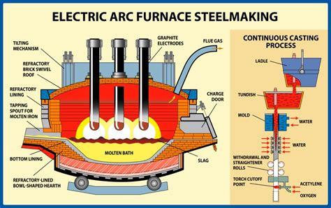 graphite electrodes ossola industrials