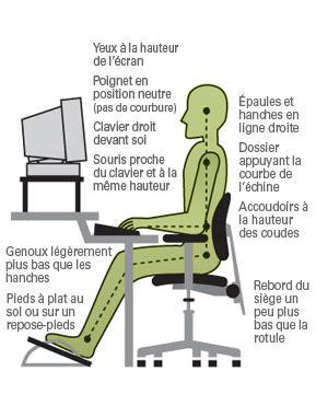 position bureau ergonomique analyse ergonomique d 39 une situation de travail