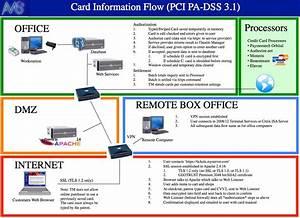 Card Flow Across System