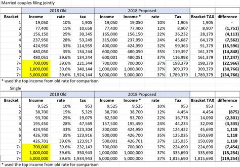 Changes In 2018 Tax Brackets