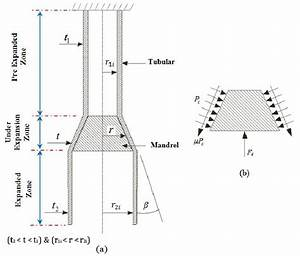 Schematic Diagram Of A Mandrel