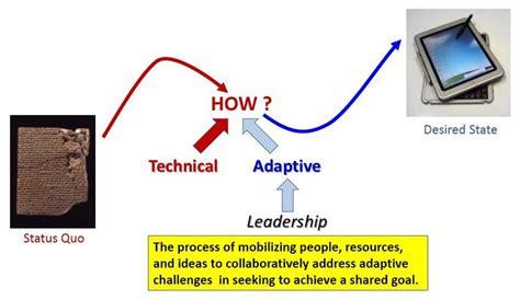 challenge  development leadership