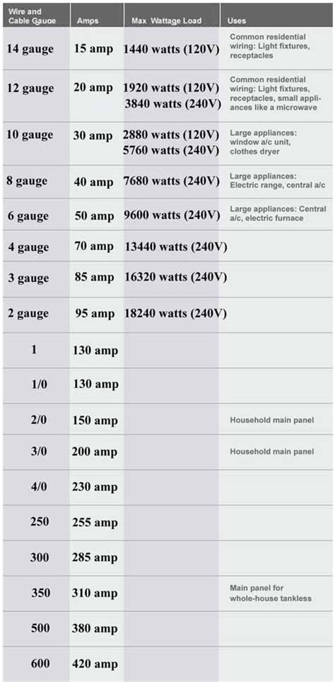 Color Code For Residential Wire How Match Size