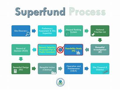 Process Superfund Rolling Knolls Landfill Timeline Action