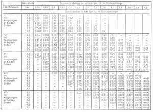 Altbausanierung Kosten Tabelle : altbausanierung kosten pro qm garten anlegen kosten pro ~ Michelbontemps.com Haus und Dekorationen