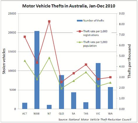 areas    car thefts allianz australia
