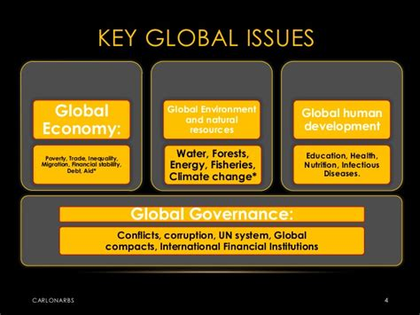 Global Issues Ppt Carlo