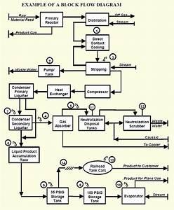 Process Safety Management Elements