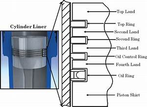 Schematic Of The Cross Section Of The Cylinder Liner And