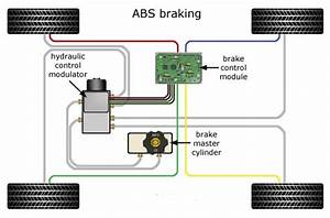 Anti Lock Braking System  How Does The Abs Technology Work