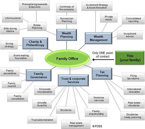 filechart  family office servicesjpg wikimedia commons