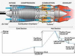 Gas Turbine Engine Diagram