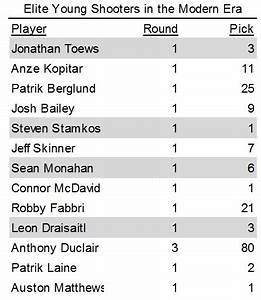 Betting on Laine maintaining his lofty shooting percentage ...