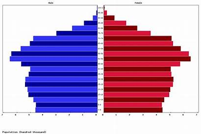 Netherlands Canada Population Age Pyramid Structure Chart