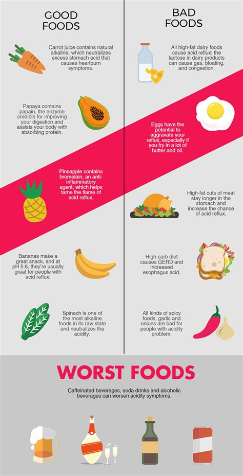 Which Foods Cause Heartburn Foodfashco