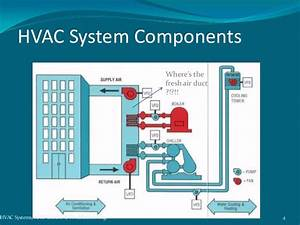 How To Keep Hvac System Running Smoothly