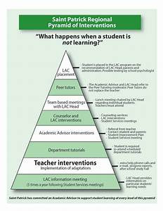 response to intervention templates - figuring it out every student all the time 100