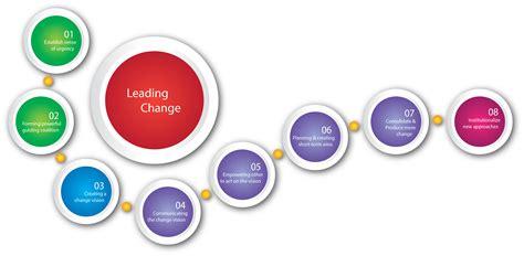 change leadership methodology baseline