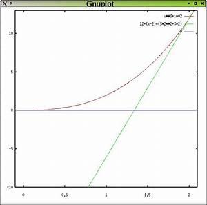 Tangente Berechnen : zahlreich mathematik hausaufgabenhilfe der graph der funktion f x x x schlie t mit ~ Themetempest.com Abrechnung