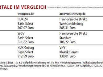 autoversicherung kosten tabelle kfz versicherung f 252 r einen g 252 nstigen tarif lohnt sich der