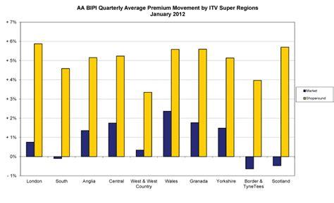 British Insurance Premium Index Q4 2011