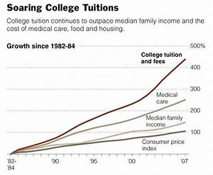 Civic Issues: College Tuition Costs   RCL Blog by Kelsey