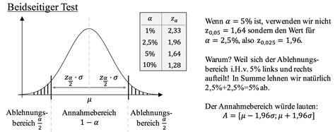 Was Bedeutet 1 Prozent Tilgung by Hypothesentest Vollst 228 Ndig Erkl 228 Rt Studyhelp