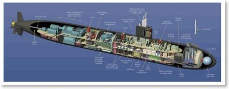 Diagram Of Nuclear Powered Submarine by Diagram Of Nuclear Powered Submarine Wiring Diagram