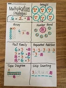 Grade 3  Module 1 Multiplication Anchor Chart