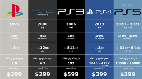 ps5 specifications release predictions reddit specification date prediction preview