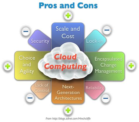 Shareengineer Cloud Computing Model Advantages Disadvantages. List Insurance Companies Cheap Nursing School. Bachelor Of Science In Exercise Science. Colleges In Photography Garner Magic Quadrant. Business Formation Documents. Central Florida Movers St Petersburg College. Special Education Class Web Design Raleigh Nc. What Is B2b Marketing Strategies. Best Cable Provider In Houston