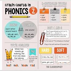 Crash Course In Phonics, Part 2  Studentcentered Resources, Bts And Everything