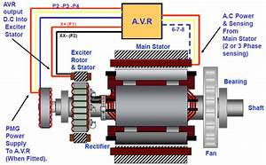 What Is The Basic Principle Of A Diesel Generator