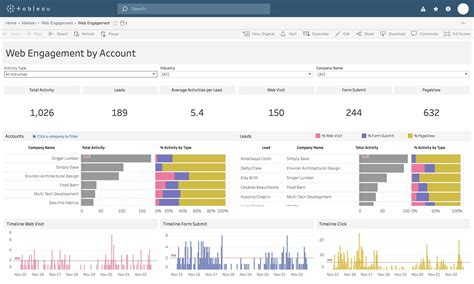 tableau dashboard templates dashboard starters tableau software