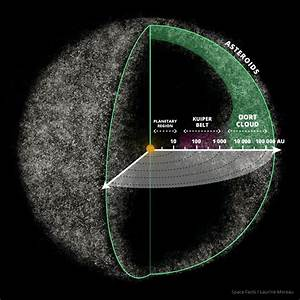 25+ best ideas about Oort Cloud on Pinterest | Astronomy ...