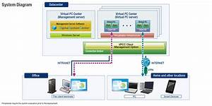 Thin Client Solution Virtual Pc Center  Product