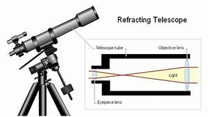 Refractor Telescope Diagram