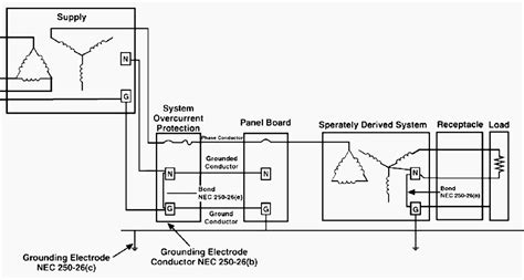 Wiring Grounding Problems That Lead Low Power
