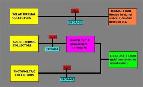 M5bat — новый подход к аккумулированию электроэнергии на промышленном уровне хабр